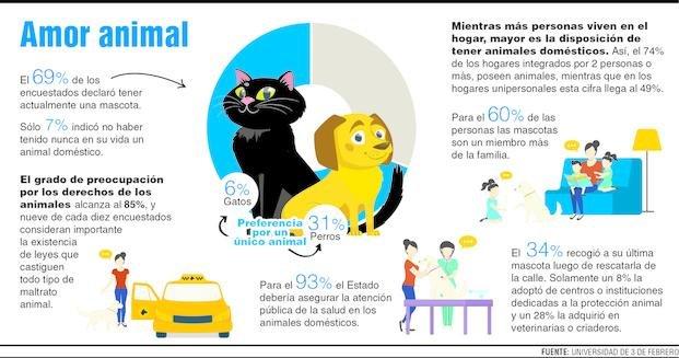 El 60% considera a las mascotas como un miembro más de la familia