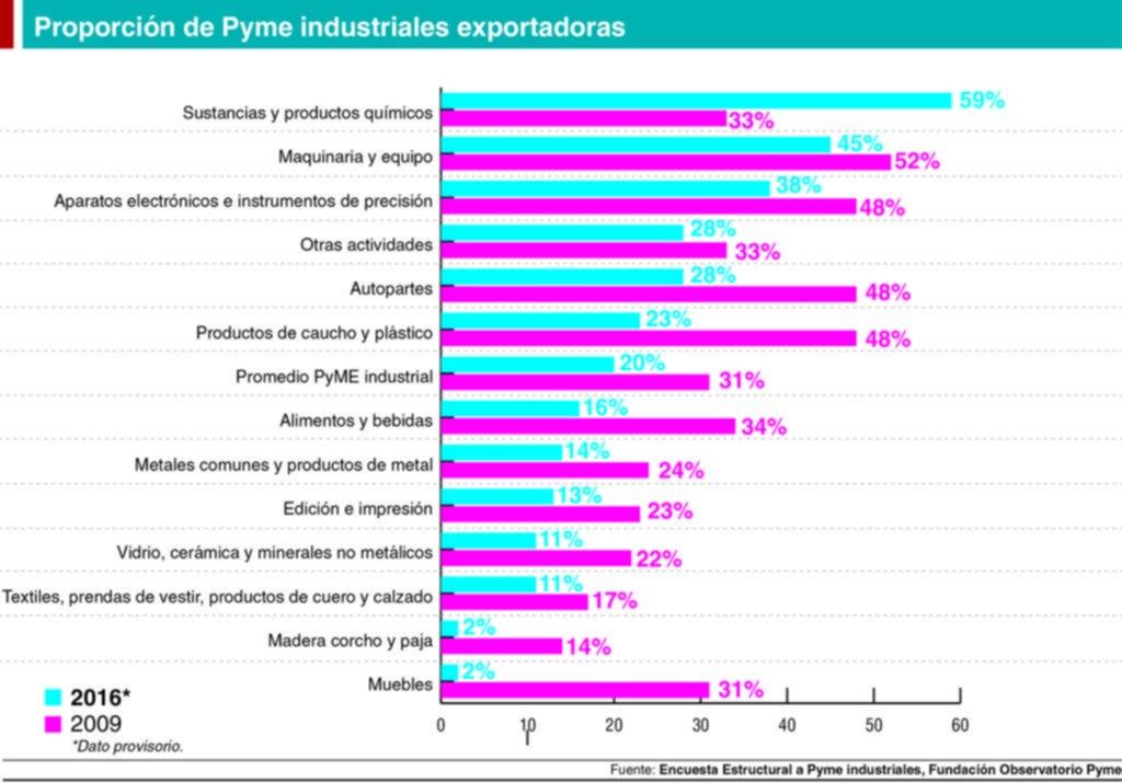 Las pymes pierden exportaciones