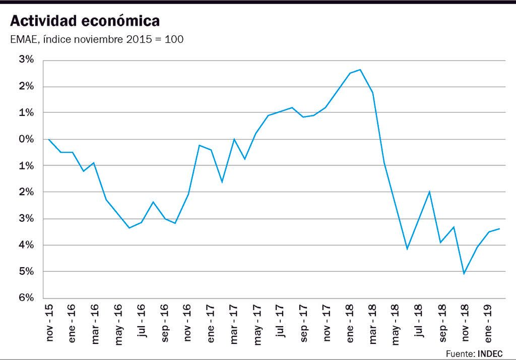 La economía mejora, pero está en recesión