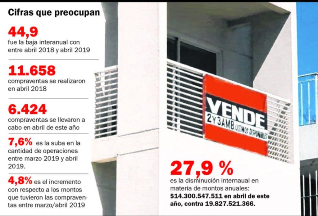 Sigue el desplome interanual en las compraventas de inmuebles en la provincia de Buenos Aires