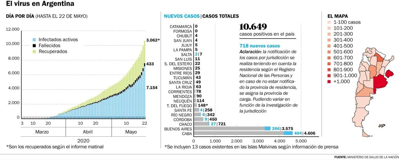 Se dispararon los casos en La Plata y la curva en el país sigue su escalada