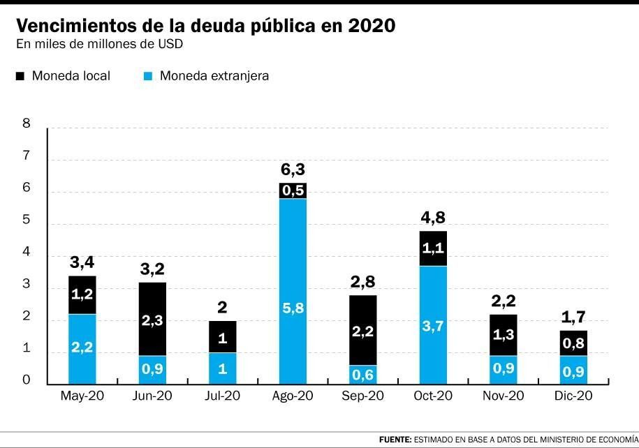 Argentina entró en default técnico y los bonistas esperan gestos del Gobierno