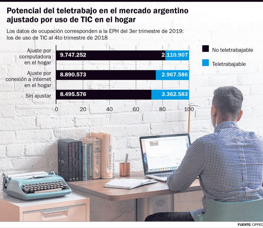 En empresas de la Región creen que el teletrabajo crecerá tras la cuarentena