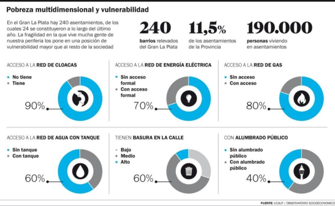 Villa Azul encendió las alarmas en los 240 asentamientos del Gran La Plata