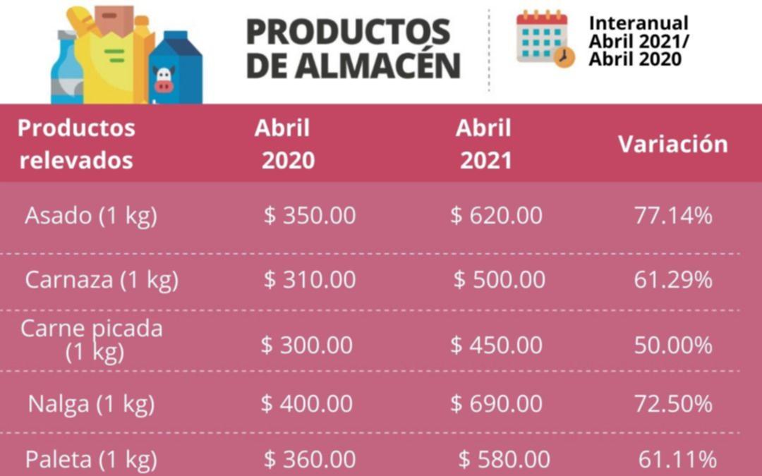 El asado y las milanesas, inalcanzables: en un año el precio subió más de 70%