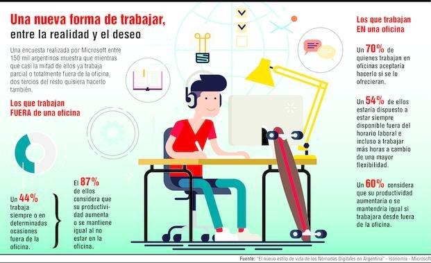 Nómades digitales:  casi la mitad de la gente ya trabaja desde fuera de la oficina
