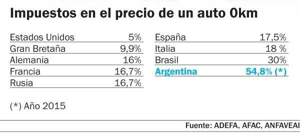 La presión impositiva sobre un 0 km en Argentina es de casi el 51 por ciento