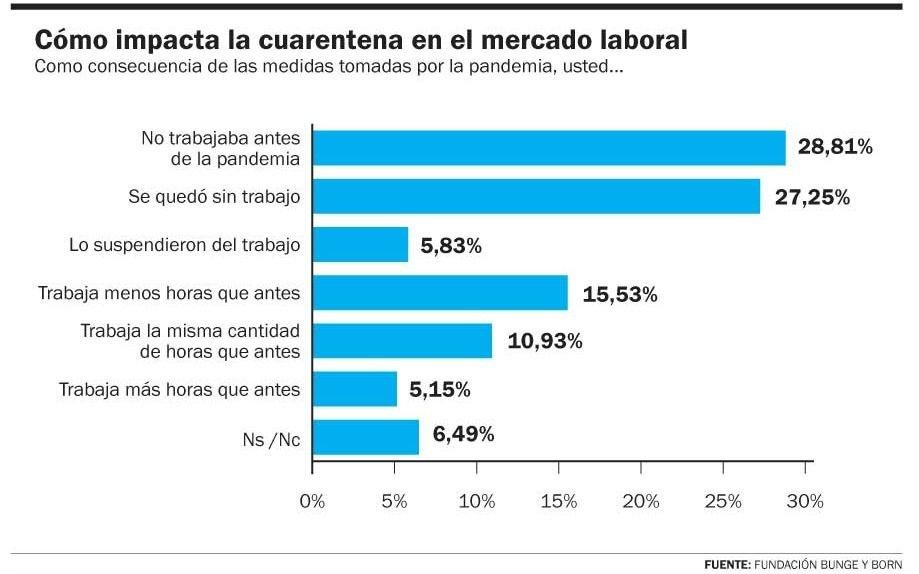 Un 33% de los trabajadores fue despedido o suspendido