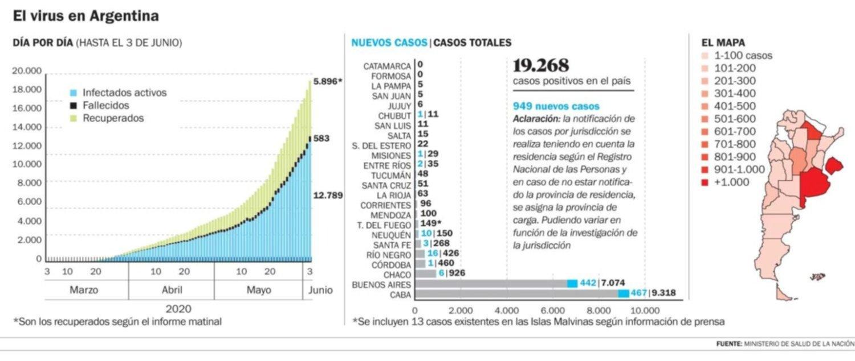 La curva no para de subir: 949 casos de coronavirus en un día