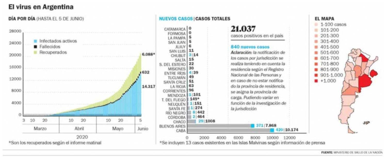Otros diez casos en La Plata y ya hay más de 21 mil en el país
