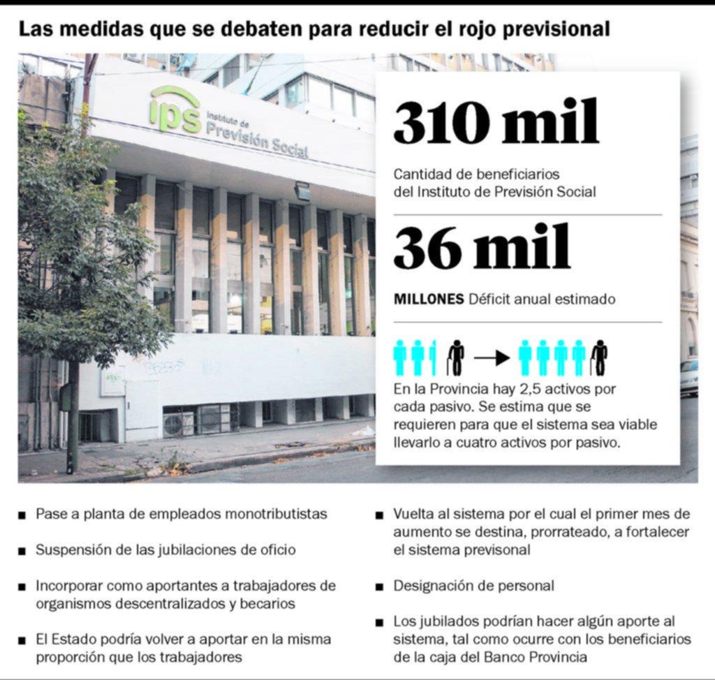 Las reformas que analizan en la Provincia ante al déficit del IPS