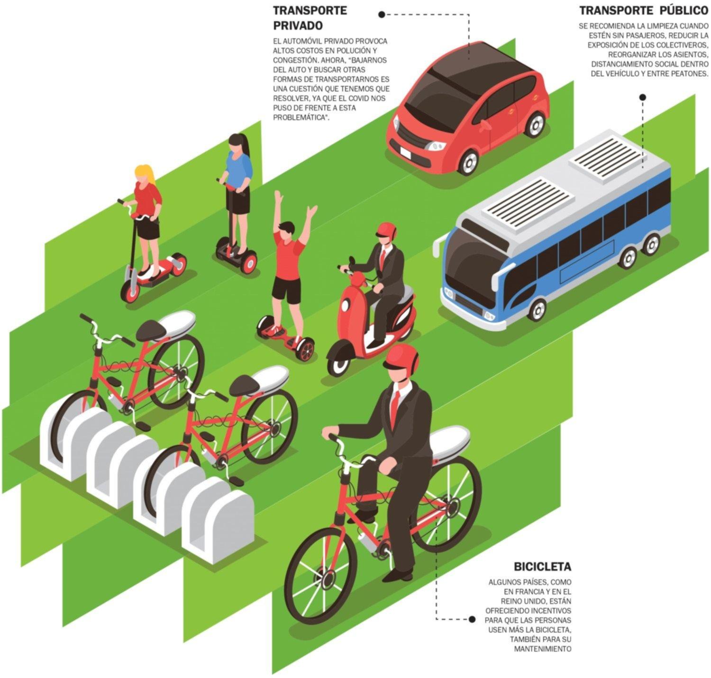 Tendencias: de la bicicleta al avión, ¿cómo se viajará después del coronavirus?