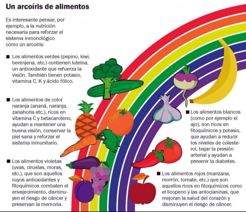Comer bien en cuarentena: cómo encarar un cambio de hábitos