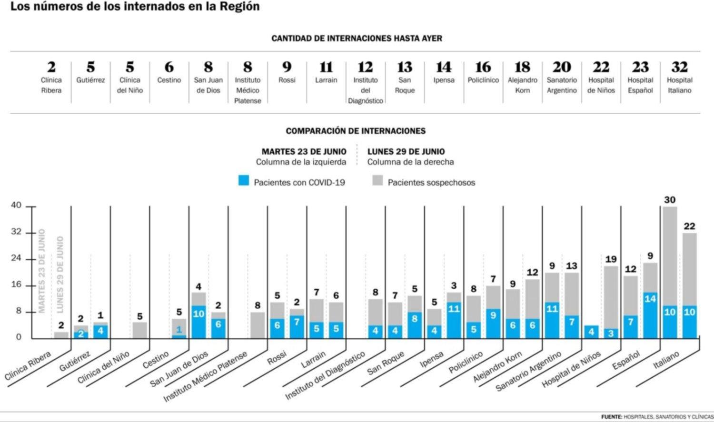 En la Región, la mitad de los internados por COVID aún no tiene el resultado