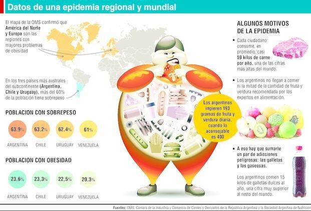 Obesidad y sobrepeso: los argentinos son los más gordos de Sudamérica