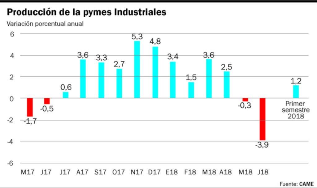 Comienzan a anunciarse incentivos en defensa de la producción de las pymes