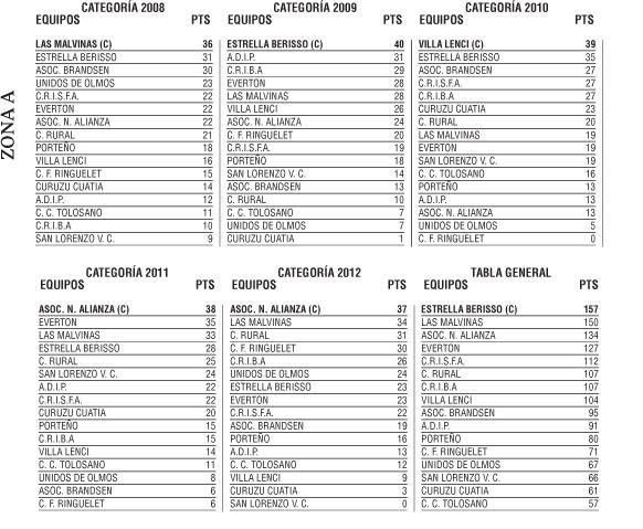 Liga Amateur Platense - Posiciones, Resultados y Próxima fecha