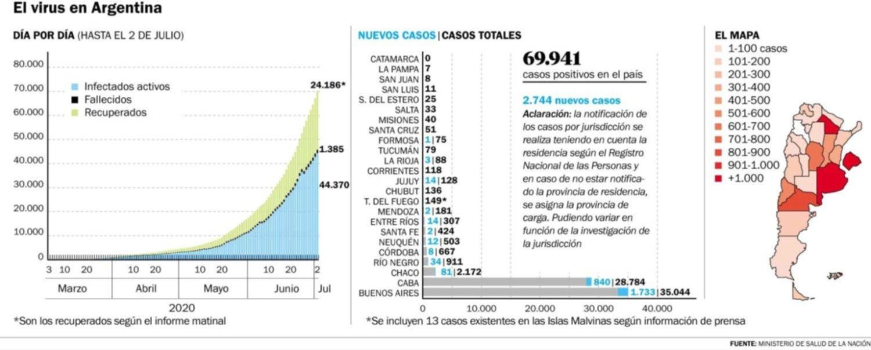 Otras dos muertes y 40 nuevos casos de COVID-19 en La Plata
