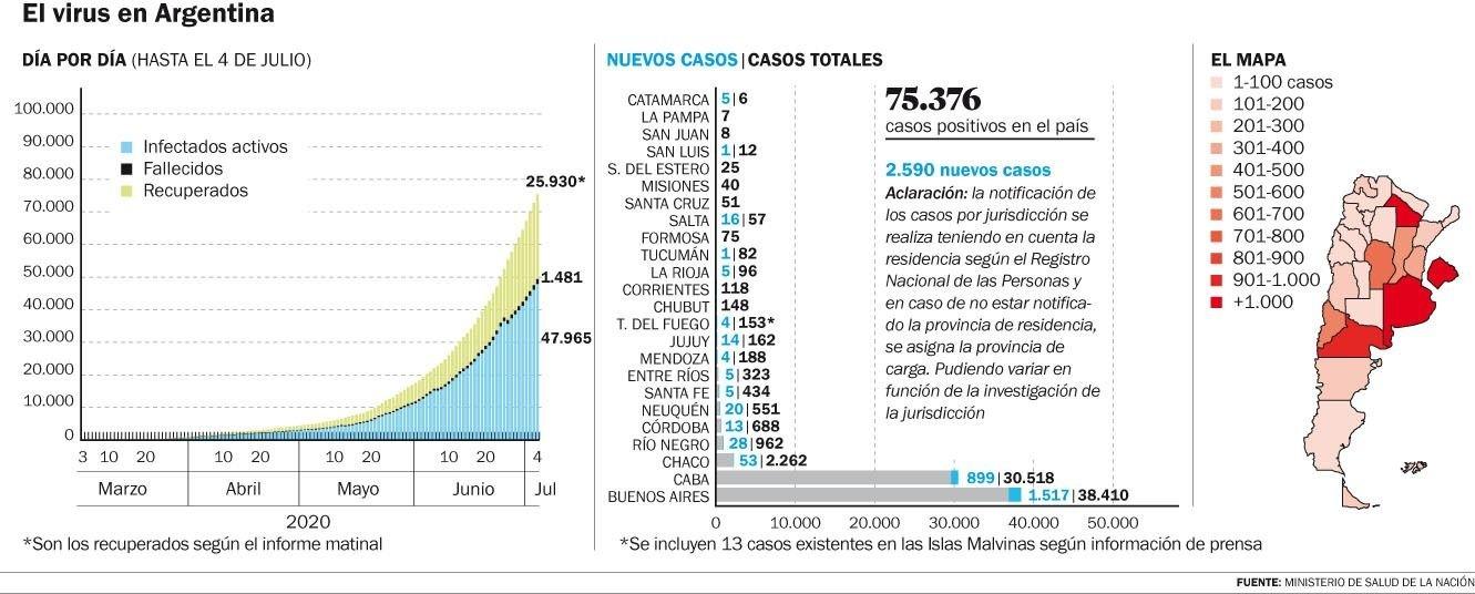 Confirman 56 contagios en la Región, 35 de ellos en La Plata