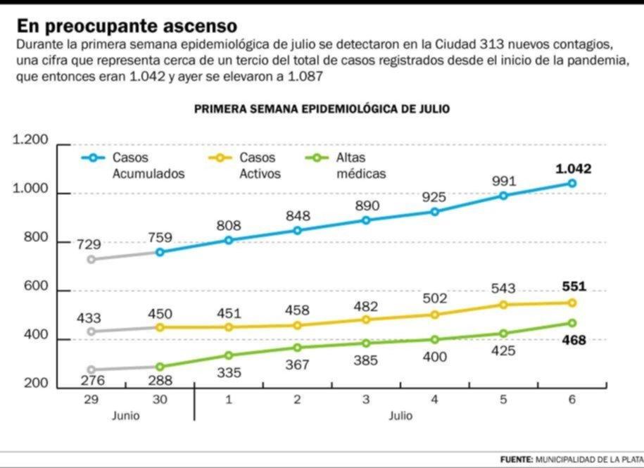 La curva del coronavirus en La Plata experimentó un crecimiento notorio