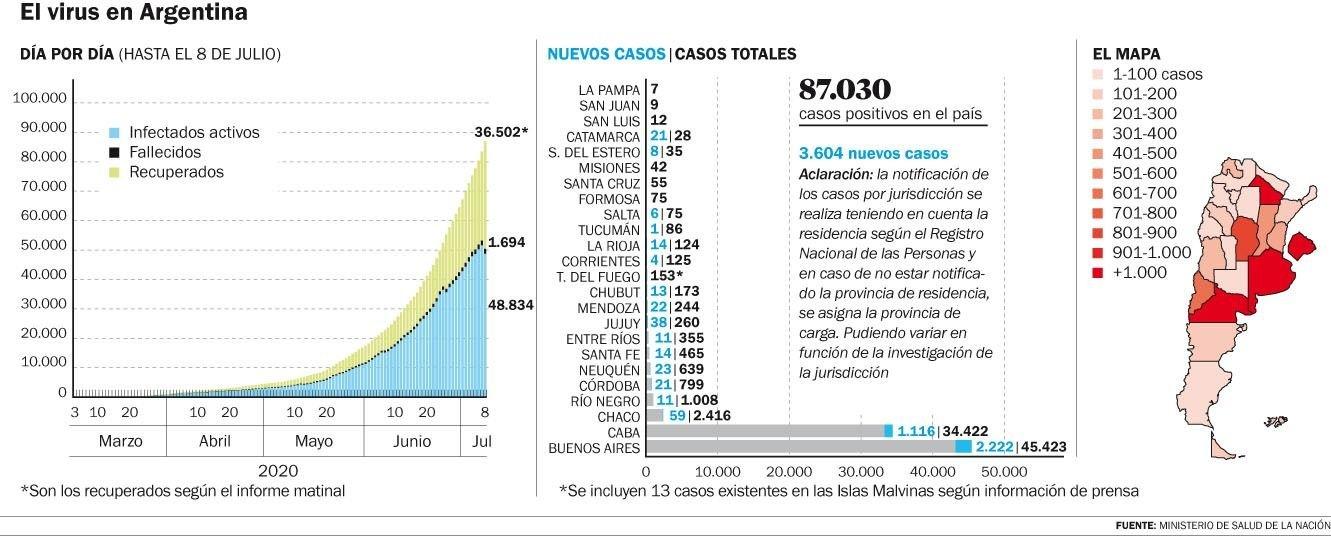 Cinco muertes en La Plata y 3.604 contagios en todo el país