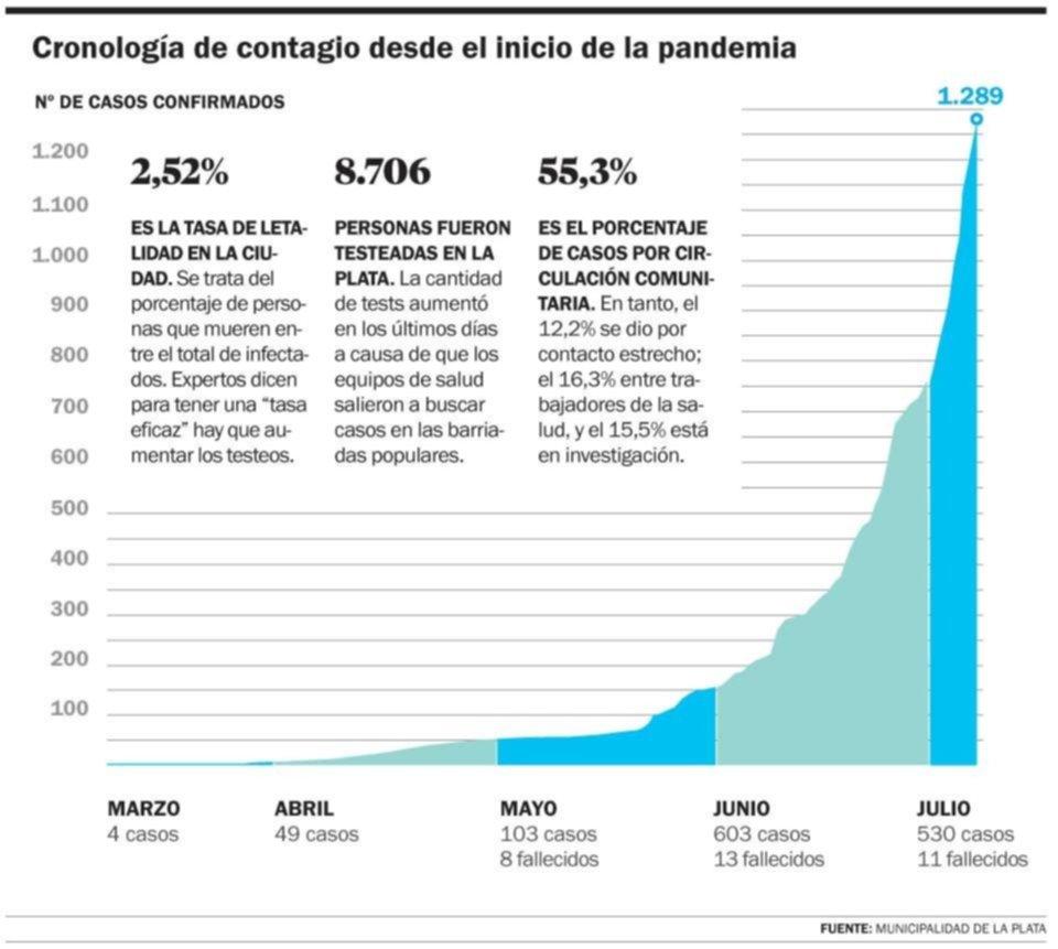 En la Ciudad, las personas infectadas de coronavirus se duplican cada 12 días