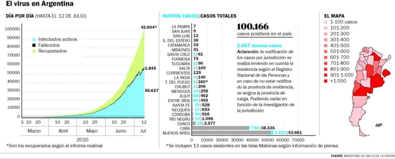 Argentina superó los 100 mil casos confirmados de COVID
