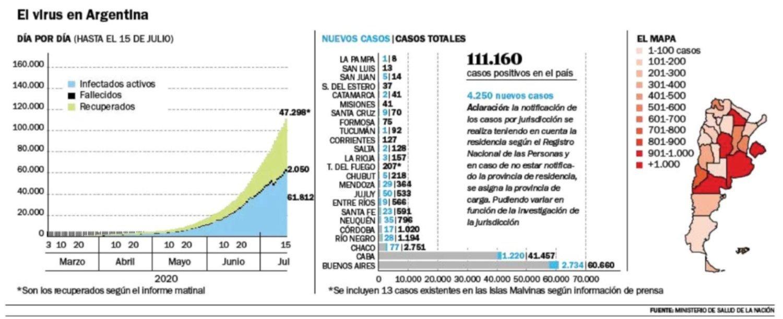 Se registraron 4.250 contagios nuevos, 78 de ellos en La Plata
