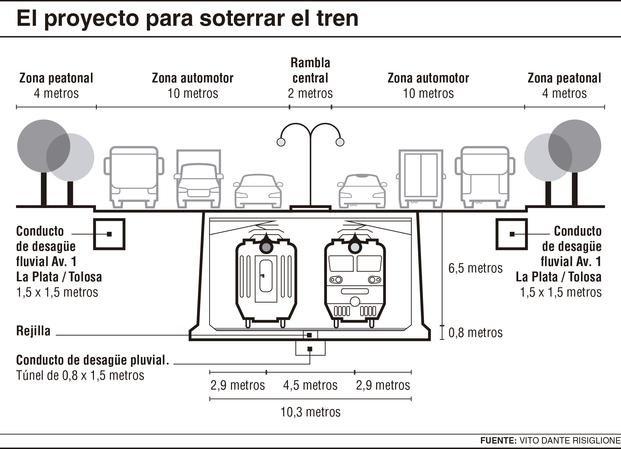 Acceso subterráneo para el tren platense del futuro