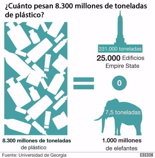 """""""Hay tanta basura plástica en el mundo que se podría cubrir el tamaño de la Argentina"""""""