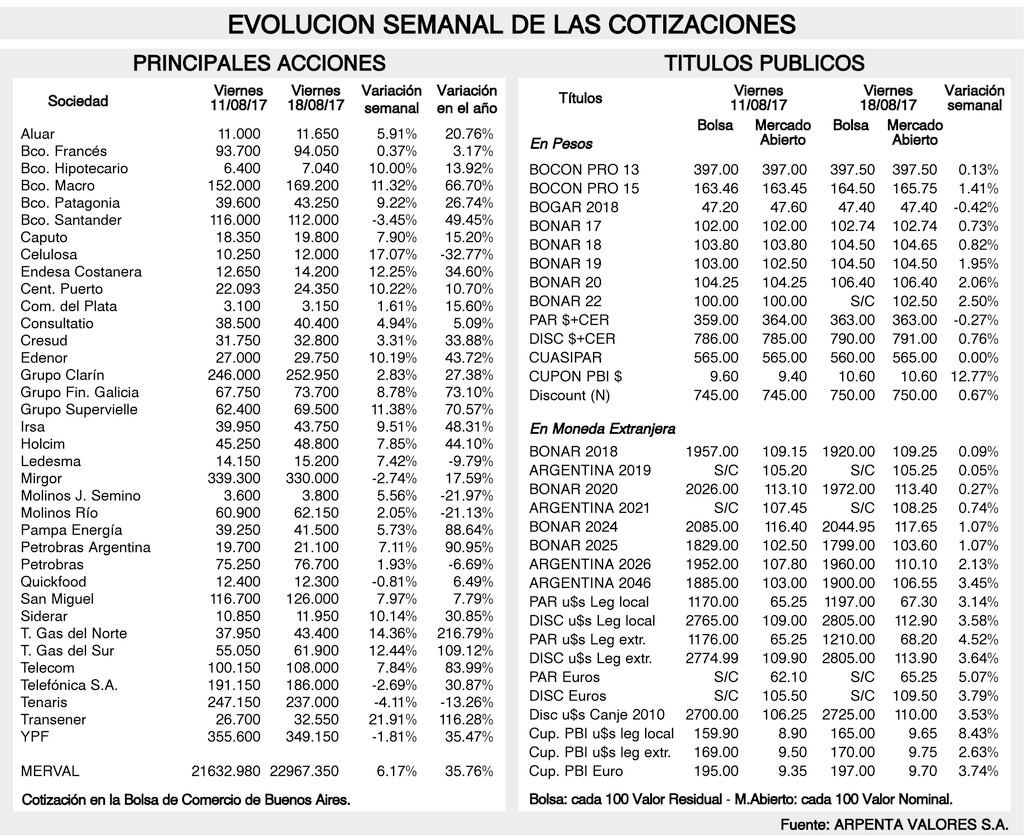 84f42470818f2 El Banco Central de la República Argentina efectuó una licitación de LEBACs  en pesos donde las propuestas alcanzaron un nivel de  453.751 millones, ...