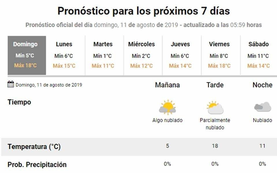 Se espera temperatura agradable para el domingo electoral