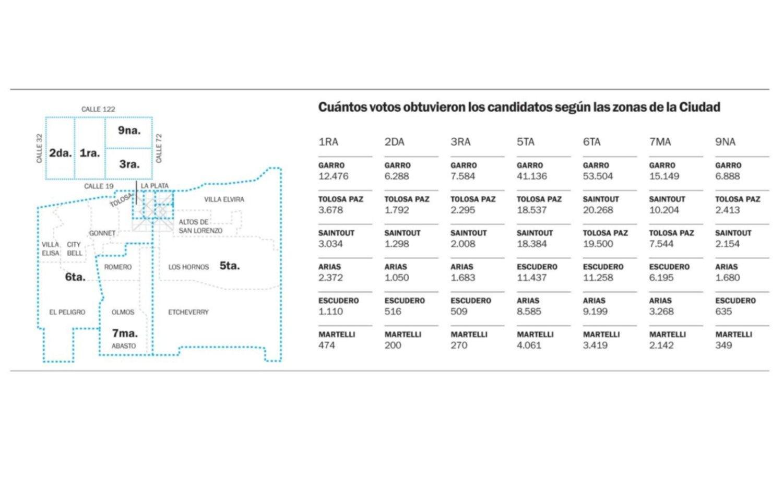 Cuantos votos obtuvieron los candidatos a intendente en los barrios de La Plata