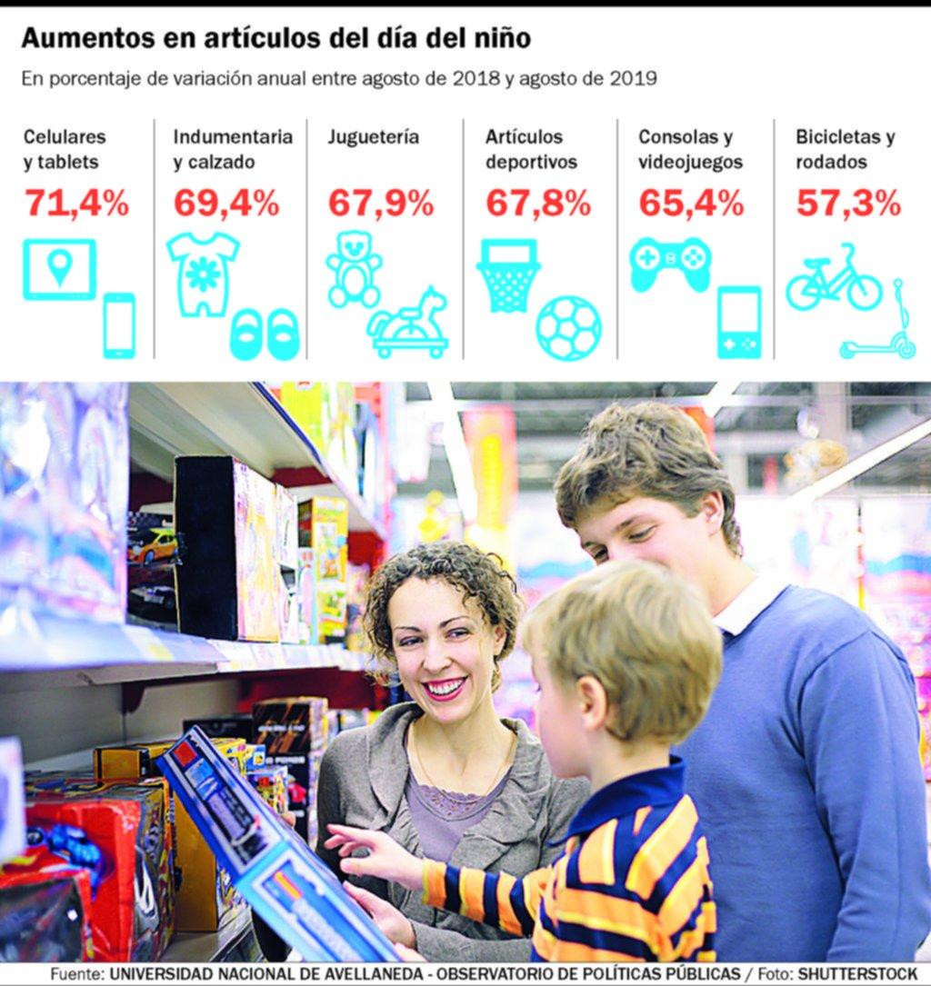 La canasta del Día del Niño, con incrementos del 66%