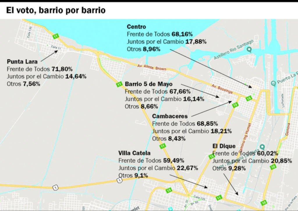 Punta Lara y el casco urbano marcaron la contundencia del triunfo de Secco