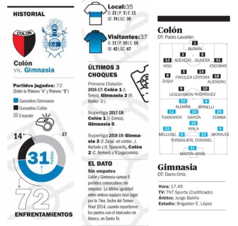 Colón ganó sobre el final y hundió un poco más a Gimnasia
