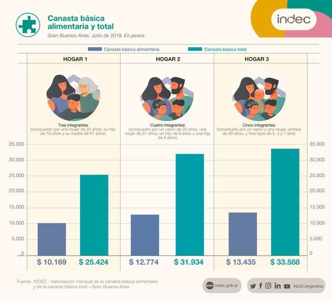 Una familia necesitó en julio 31.935 pesos para no ser pobre — Indec