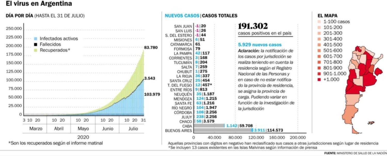La Región sumó cuatro muertes y en La Plata hubo 117 casos nuevos