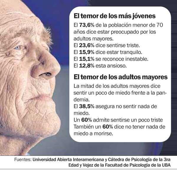 Días de aislamiento: más del 70% de la gente está preocupada por los adultos mayores