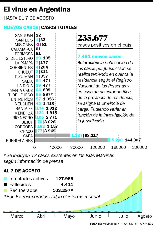 La Plata sumó ocho muertes y más de 200 contagios en 24 horas