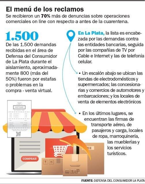 Desde el inicio de la cuarentena subieron 70% los reclamos por ciberdelitos y compras on line