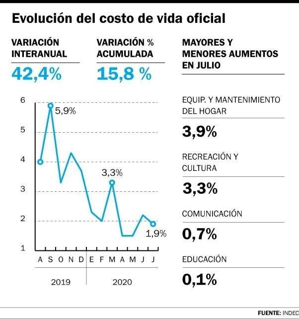La inflación aumentó 1,9% en julio y suma 42,4% en doce meses