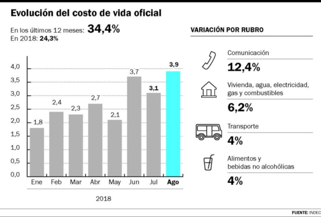 La inflación de agosto fue de 3,9% y acumula un 24,3% durante este año