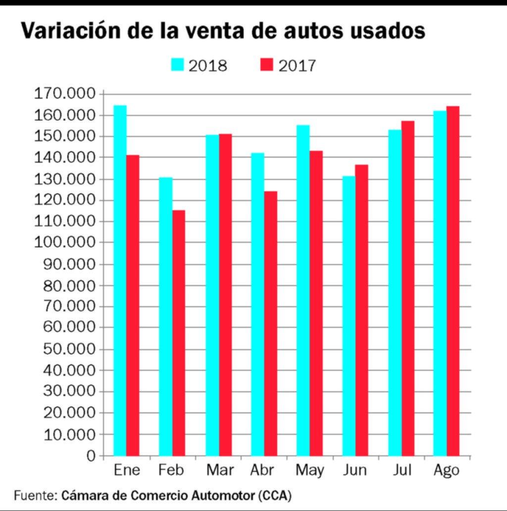 Cae la venta de autos usados, pero mucho menos que la de modelos nuevos