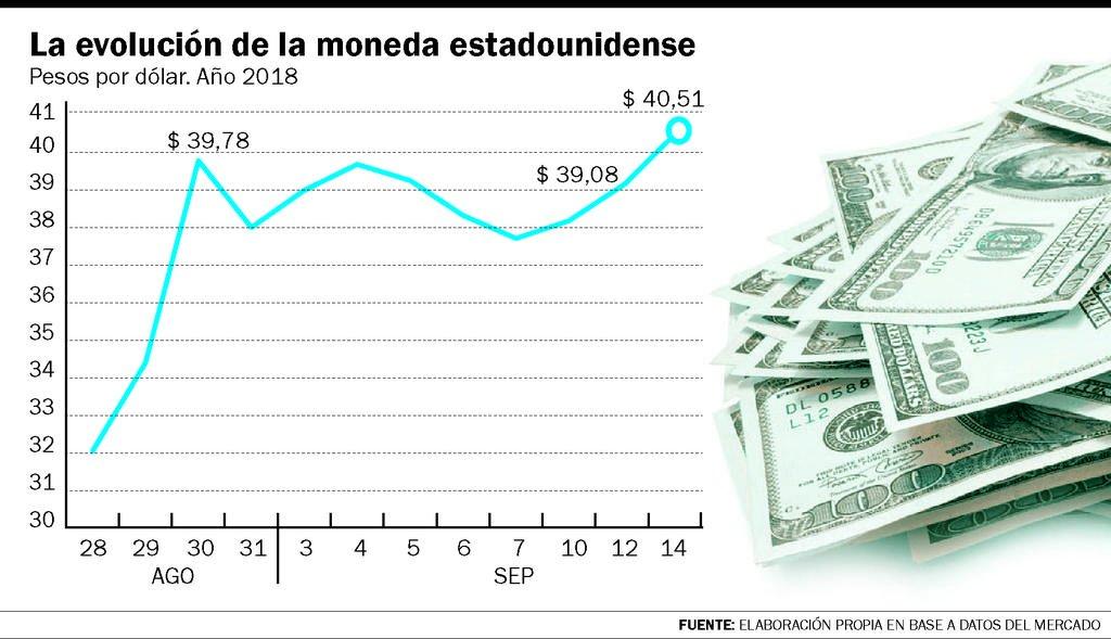 Sin barreras: El dólar superó los 40 pesos