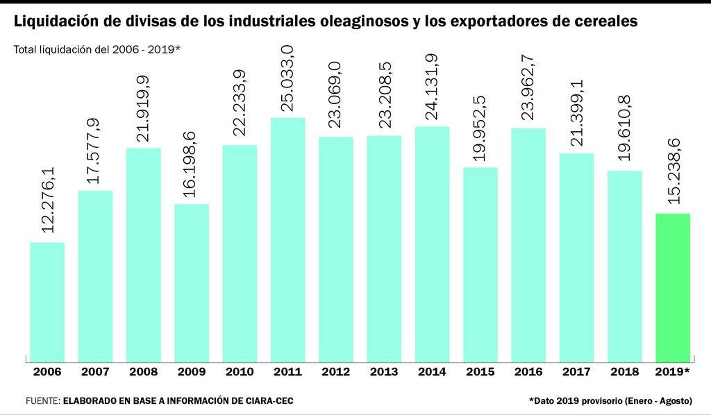 Por la liquidación de exportaciones ingresarían casi U$S 12.000 millones