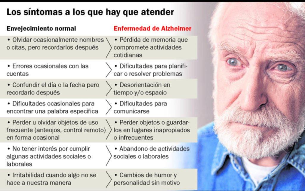 Uno de cada ocho argentinos mayores de 65 años sufre alguna demencia