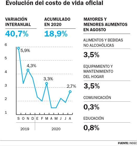 En agosto, la inflación fue de 2,7% y en los últimos 12 meses acumuló 40,7%
