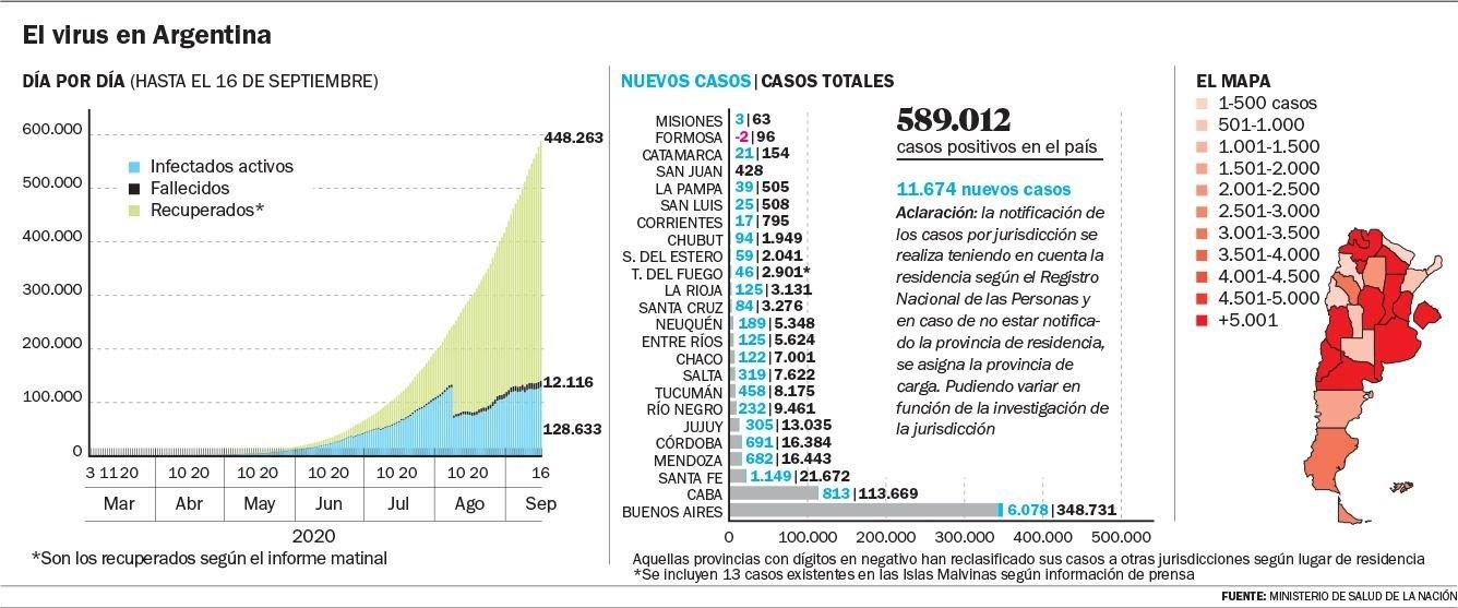 La Plata registró once muertes y 215 nuevos contagios