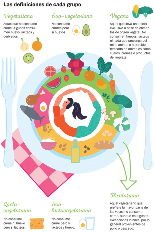 Tendencias: flexitarianos, una nueva forma de alimentarse